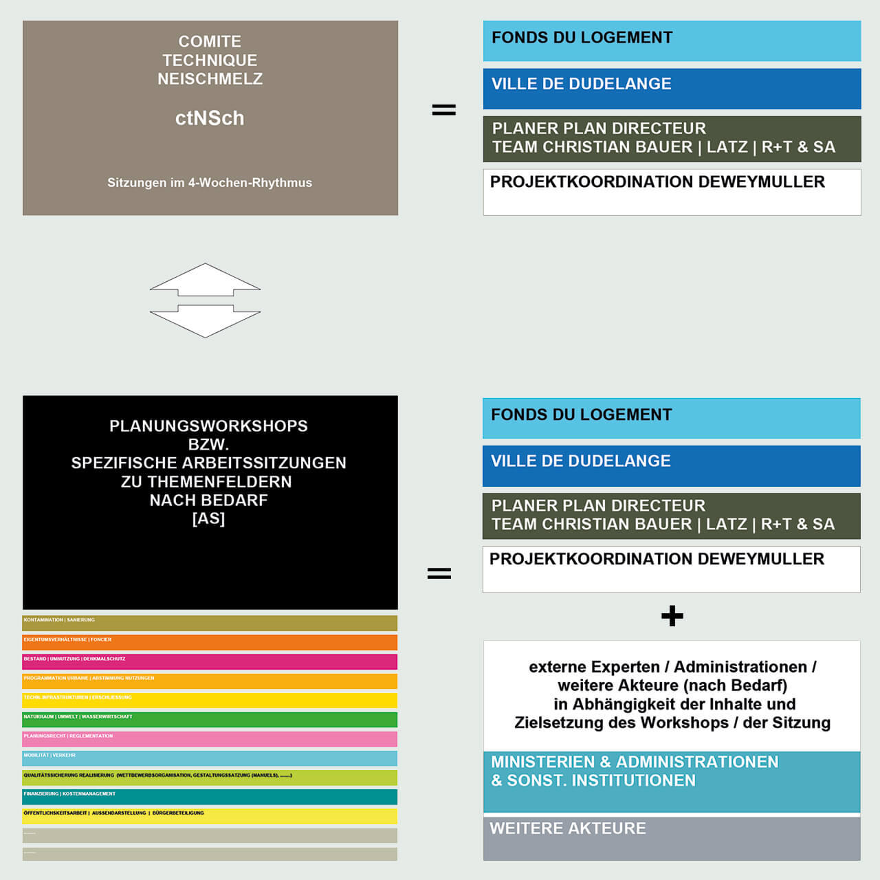 Coordination Neischmelz, Schema Akteure, Begleitsstrukturen